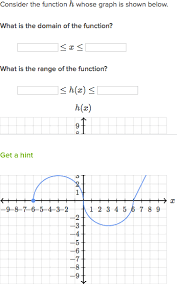 what is the domain of a function video khan academy