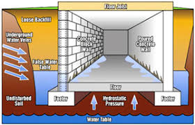 resources american basement wet basement french drains