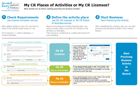invest easy e services licensing information