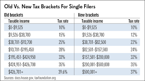federal tax tables single how trump changed tax brackets and rates stock news stock market