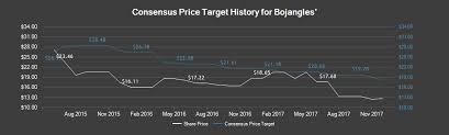 bojangles stock price news analysis nasdaq boja marketbeat