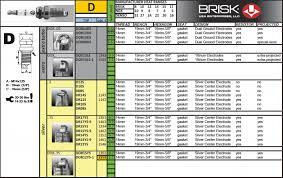 spark plugs identification u0026 construction