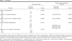 predictors of cognitive dysfunction after major noncardiac surgery