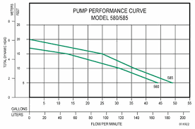 Basement Dewatering System by Zoeller Aquanot Basement Sentry U0026 Pro Pak Series Backup Pump Systems