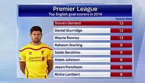 epl table fixtures results and top scorer top english goal scorers in epl in 2014 liverpoolfc