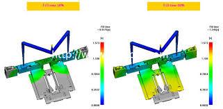 Design Of Experiments Flow Assist Processing Design Of Experiments For Complex Cases
