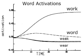 the science of word recognition