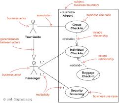 use case diagrams are uml diagrams describing units of useful