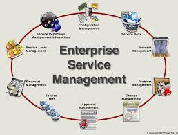 Service Desk Management Process Phinza Service Management
