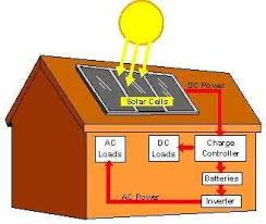 solar for home in india solar home system domestic solar power system in india