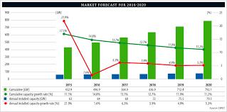 Global Wind Map Market Forecasts Gwec