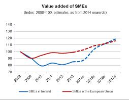 irish economy 2015 2014 facts innovation news 2016 sba fact sheet