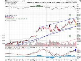 jd com stock s rally loses steam tests 50 day ma investopedia technical chart showing the performance of jd com inc jd stock