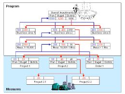 controlling definition the investment program sap documentation