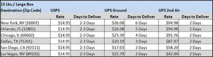 What Is Table Rate Shipping 7 Reasons To Consider Usps Flat Rate Shipping Practical Ecommerce