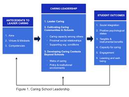 caring leadership shanker institute