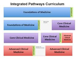Curriculum Mapping College Of Medicine Integrated Pathways Curriculum For Fall 2014