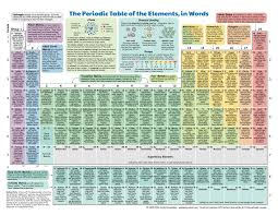 P Table Com What Do We Do With All The Chemical Elements This Ingenious