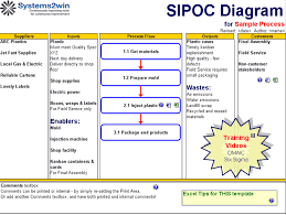 Sipoc Template Excel Sipoc Template Sipoc Diagram Excel Template