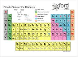 Periodic Table With Family Names Periodic Table Of Elements Families And Groups Periodic Tables