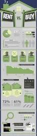 72 best infographics real estate images on pinterest