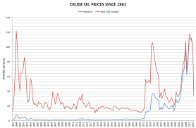 wiki 4 global changes from growing transport to smart price of oil wikipedia