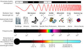 What Color Of Visible Light Has The Longest Wavelength Electromagnetic Radiation Wikiversity