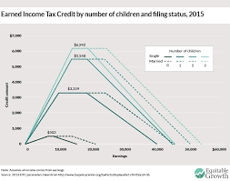 earned income tax table the earned income tax credit equitable growth