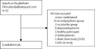 initial symptom severity of bipolar i disorder and the efficacy of