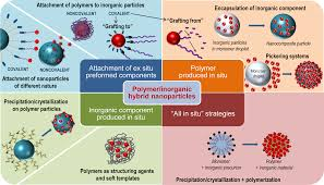 materials free full text synthetic strategies in the