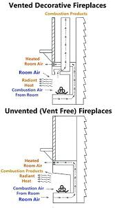 Indoor Gas Fireplace Ventless by Do Ventless Gas Fireplaces Work Vent Free Fireplace Logs How To