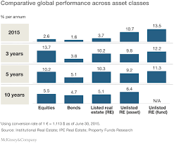 understanding real estate as an investment class mckinsey u0026 company