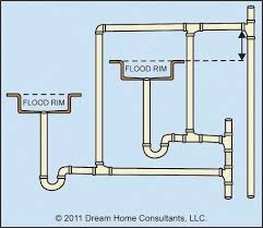 plumbing vents general installation home owners networkhome