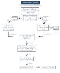 immigration flow charts david aujla immigration lawyer vancouver