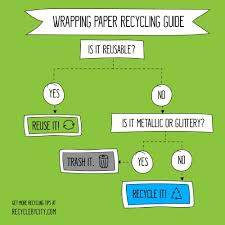 recyclable wrapping paper not all gift wrap is recyclable