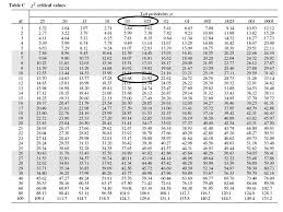 Chi Square P Value Table Chapter 14 Chi Square Procedures U2013 Test For Goodness Of Fit