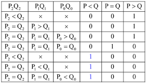 Pq Truth Table Solved A 3 Bit U201ccomparator U201d Circuit Receives Two 3 Bit Num