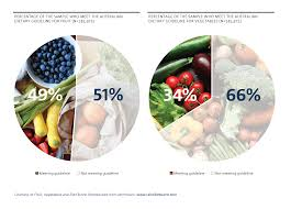 report warns australian diets lacking in fruit and vegetables csiro