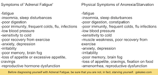 adrenal fatigue as a cover for starvation go kaleo