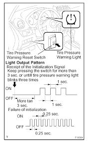 Blinking Tire Pressure Light Toyota