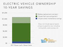 nissan leaf new battery cost electric vehicles report part 1 electric vehicles are going