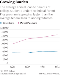 the u s makes it easy for parents to get college loans u2014repaying