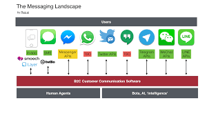 Past Sales The Key Agents The Messaging Landscape In 2016 U2013 Ben Eidelson U2013 Medium