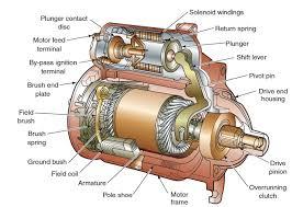 starter motor wiring diagram starter motor replacement