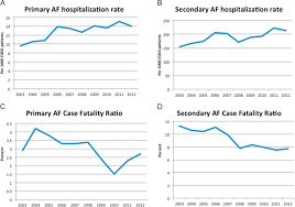 atrial fibrillation associated hospitalizations in patients with