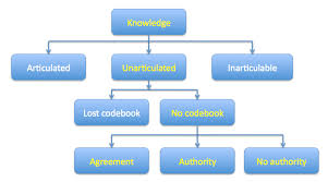 Figure   Model for Knowledge Management  Journal of Knowledge Management Practice