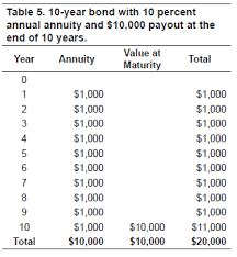 Future Value Of Annuity Table Understanding The Time Value Of Money Ag Decision Maker