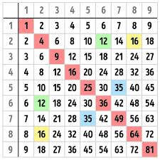 15 Multiplication Table I Never Knew How Easy Multiplication Was U0027til Now Family And