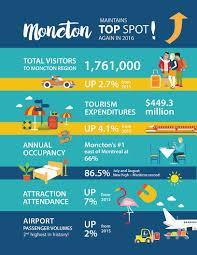 Moncton Canada Map by Tourism Moncton