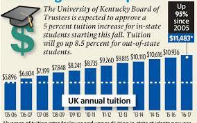 Special Power Of Attorney Uk by University Of Kentucky To Raise Tuition 5 Percent Give 2 Percent